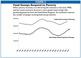 food and nutrition programs reducing hunger bolstering nutrition