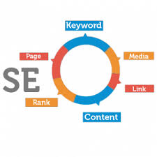 online seo class seo for business fort collins denver online professional
