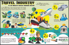 travel industry images Travel industry infographics visual ly jpg