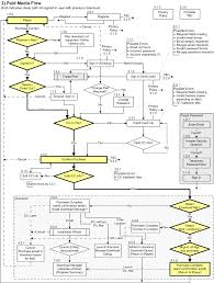 aiag process flow diagram pictures to pin on pinterest pinsdaddy
