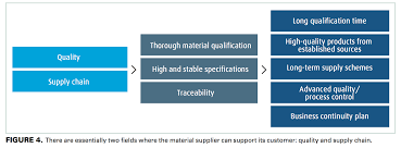 the automotive electronics market a view from a material supplier