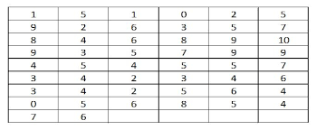 Frequency Distribution Table Types Of Frequency Distribution Economics Tutorials
