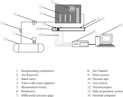 experimental investigation of thermal and hydraulic performance of
