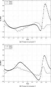 inverse dynamics of a redundantly actuated four bar mechanism