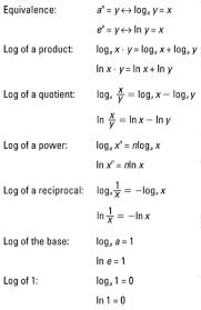algebra ii for dummies cheat sheet dummies