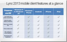 microsoft lync 2013 for android matt landis windows pbx uc report microsoft lync mobile 2013