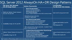 sqlcat sql server ha and dr design patterns architectures and