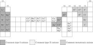 sparknotes sat chemistry chemical formulas review nomenclature
