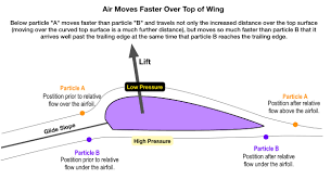 understanding air flow over a wing affecting lift of an aircraft