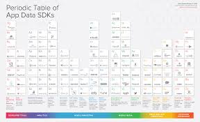Development Of The Periodic Table The Periodic Table Of Sdk U0027s Mparticle