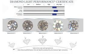Diamond Depth And Table Glennpeter Jewelers Prism Diamonds