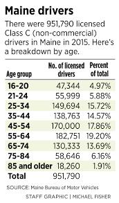 bureau de change 91 auto insurer asks to raise rates of maine seniors based solely on