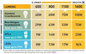 led light bulb wattage chart light bulb wattage conversion chart www lightneasy net