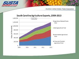 helping southern u s companies export food and agricultural