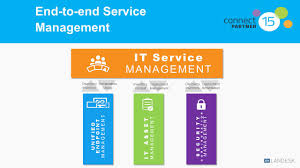 Landesk Service Desk 2016 by Global Strategy Mitch Rowe Ppt Download