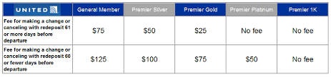 united airlines ticket change fee the basics of award change and cancellation fees 10xtravel