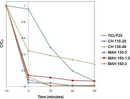 titanate nanotubes produced from microwave assisted hydrothermal