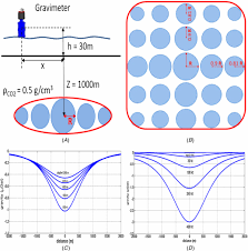 detecting small gravity change in field measurement simulations