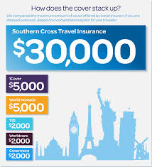 compare travel insurance images Compare travel insurance scti nz png