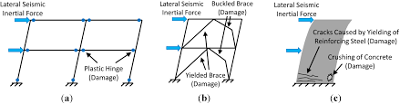 buildings free full text self centering seismic lateral force