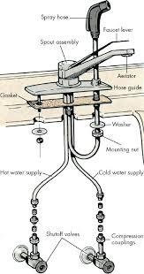 how to repair kitchen sink faucet kitchen sink faucet sprayer how to fix a spray hose fair kitchen