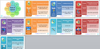free classroom posters the 8 parts of speech u2014 edgalaxy cool