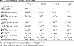 cost effectiveness of prophylactic antiemetic therapy with