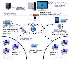 bureau a distance gratuit logiciel act formation act