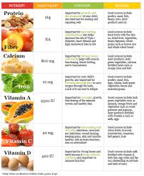 healthy eating planner template chart healthy eating chart for adults best of templates healthy eating chart for adults large size