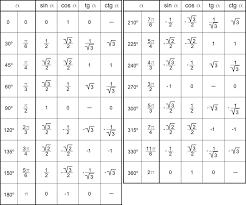 Table Of Trigonometric Values Table Of Values Of Trigonometrical Functions Unicalc