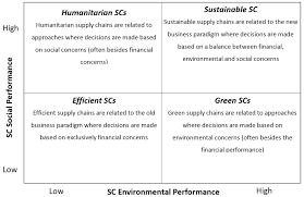 sustainable supply chain management current debate and future