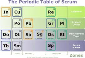the periodic table of scrum projektu vadiba pinterest outro