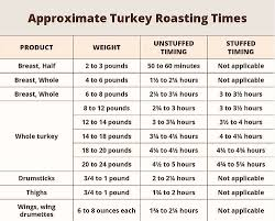 cooking the thanksgiving turkey oven fryer frozen safe