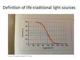 ies lighting handbook recommended light levels howard wolfman pe lumispec consulting ppt video online download