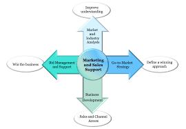 marketing u0026 sales investaura