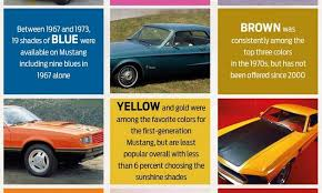 the history of ford mustang paint colors and the most popular color