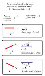 Physics Reference Table by Best 25 Physics 101 Ideas On Pinterest Bajo In English Prayer