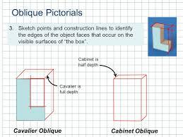 oblique pictorials get out your notebooks 2 1 oblique pictorials