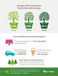 new study shows increased built green homes energy efficiency