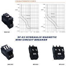hydraulic magnetic circuit breaker types of circuit breakers