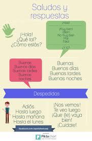 466 best spanish 1 unit 1 preliminar images on pinterest