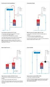 flora luxury designer bath shower mixer tap designer bathrooms to view the water pressure guide click here