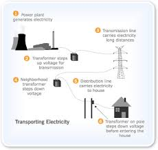 what is energy how electricity flows from power stations to us