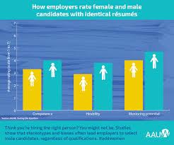 in stem fields many employers hire u201cjohn u201d over u201cjennifer u201d aauw