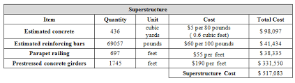 Steel Sheet Piling Cost Estimate by Construction Cost Estimate Slabtown Bridge