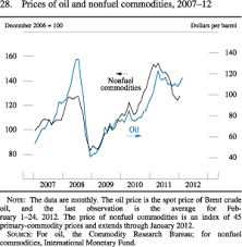 commodities research bureau frb monetary policy report february 29 2012 part 2 recent