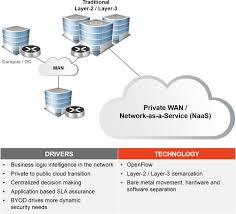 emerging use cases for sdn sdxcentral