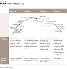the age of focus u003e global retail development index u003e full article