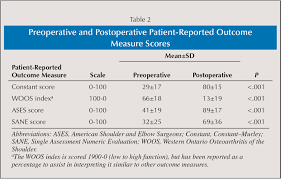 responsiveness and internal validity of common patient reported