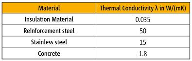 material thermal conductivity table appendix schöck ltd